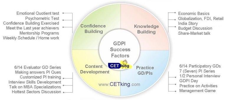 GDPI infograph