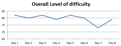 Analysis CMAT overall