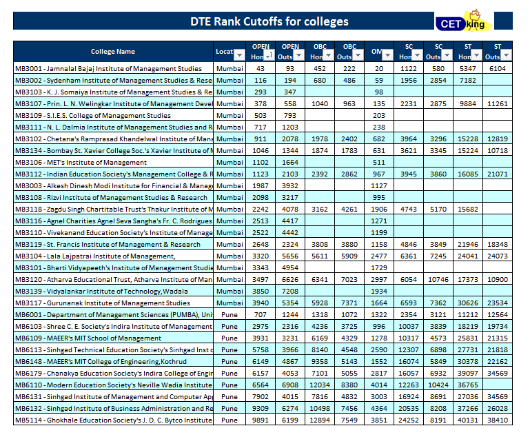 DTE CMAT 2012 2013 cutoffs 1