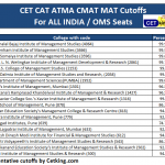 CET CAT ATMA CMAT MAT Cutoffs For ALL INDIA OMS Seats for Maharashtra based colleges