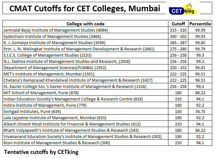 CMAT Cutoffs For ALL INDIA OMS Seats for Maharashtra based colleges