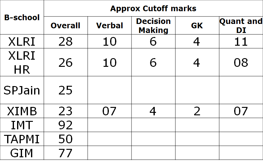 XAT 2014 First Cut Analysis